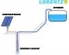 Насосы, специально разработанные для применения в солнечных  системах, отличаются высокой эффективностью и отсутствием больших  стартовых токов.