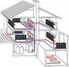 Особенности выбора системы отопления дома площадью не более 100 кв.м.